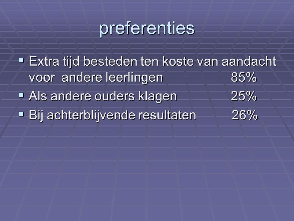 preferenties  Extra tijd besteden ten koste van aandacht voor andere leerlingen 85%  Als andere ouders klagen 25%  Bij achterblijvende resultaten 26%