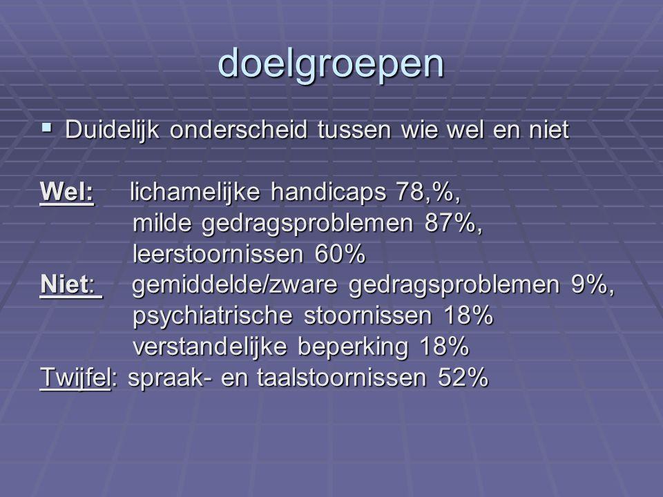 doelgroepen  Duidelijk onderscheid tussen wie wel en niet Wel: lichamelijke handicaps 78,%, milde gedragsproblemen 87%, milde gedragsproblemen 87%, l