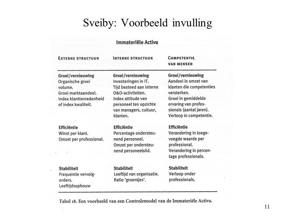Kennis en Leren 18 juni 200311 Sveiby: Voorbeeld invulling