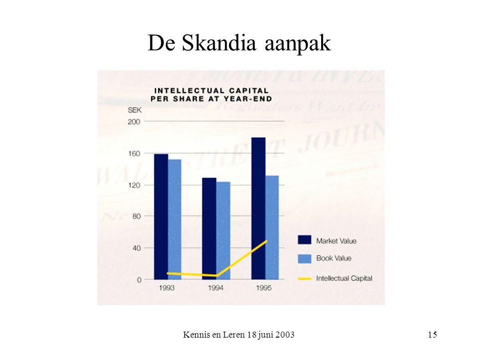Kennis en Leren 18 juni 200315 De Skandia aanpak