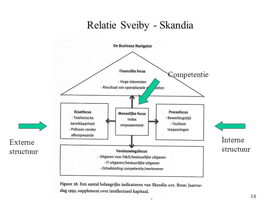 Kennis en Leren 18 juni 200316 Relatie Sveiby - Skandia Externe structuur Interne structuur Competentie