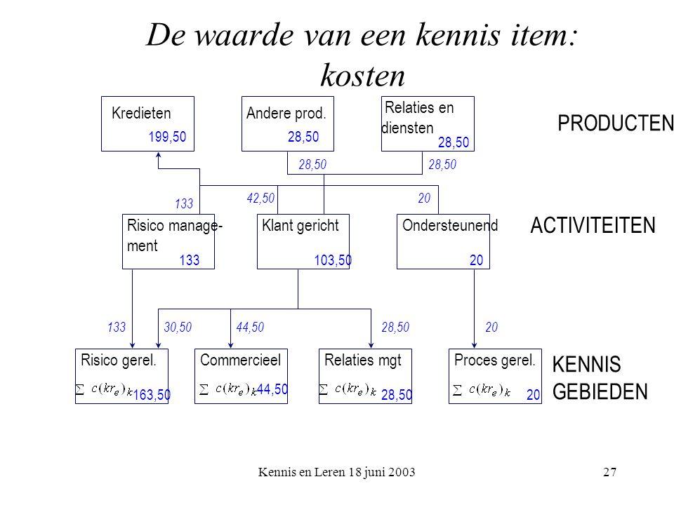 Kennis en Leren 18 juni 200327 De waarde van een kennis item: kosten PRODUCTEN ACTIVITEITEN KENNIS GEBIEDEN KredietenAndere prod.