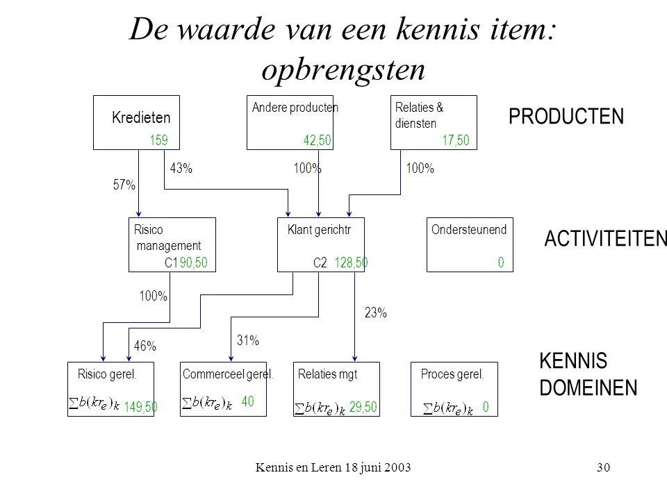 Kennis en Leren 18 juni 200330 De waarde van een kennis item: opbrengsten PRODUCTEN ACTIVITEITEN KENNIS DOMEINEN 15942,5017,50 90,50128,500 149,50 40