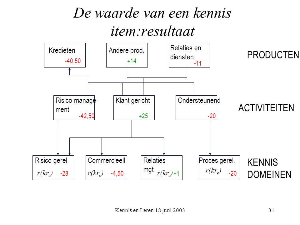 Kennis en Leren 18 juni 200331 De waarde van een kennis item:resultaat PRODUCTEN ACTIVITEITEN KENNIS DOMEINEN KredietenAndere prod.