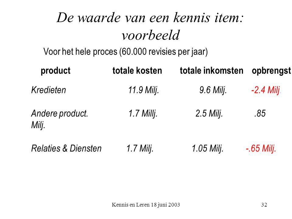 Kennis en Leren 18 juni 200332 De waarde van een kennis item: voorbeeld Voor het hele proces (60.000 revisies per jaar) producttotale kostentotale inkomstenopbrengst Kredieten 11.9 Milj.