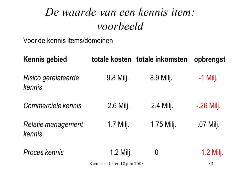 Kennis en Leren 18 juni 200333 De waarde van een kennis item: voorbeeld Voor de kennis items/domeinen Kennis gebied totale kosten totale inkomsten opbrengst Risico gerelateerde 9.8 Milj.