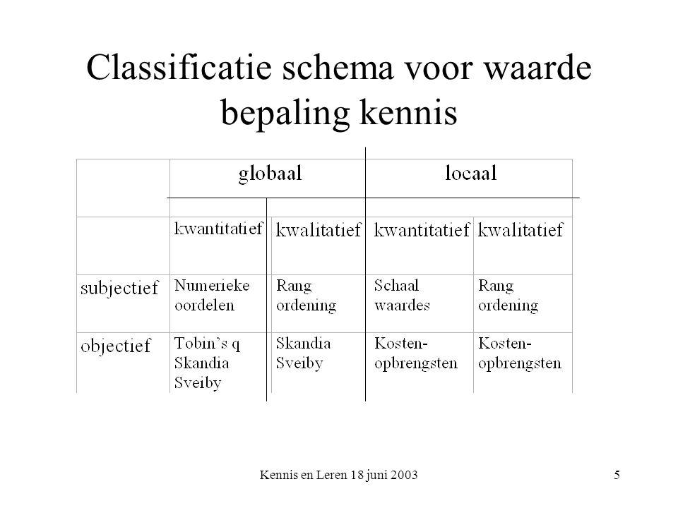 Kennis en Leren 18 juni 20035 Classificatie schema voor waarde bepaling kennis