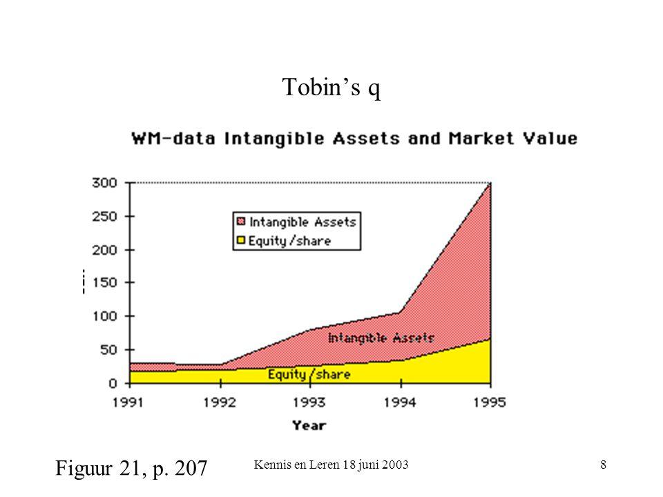 Kennis en Leren 18 juni 20038 Tobin's q Figuur 21, p. 207