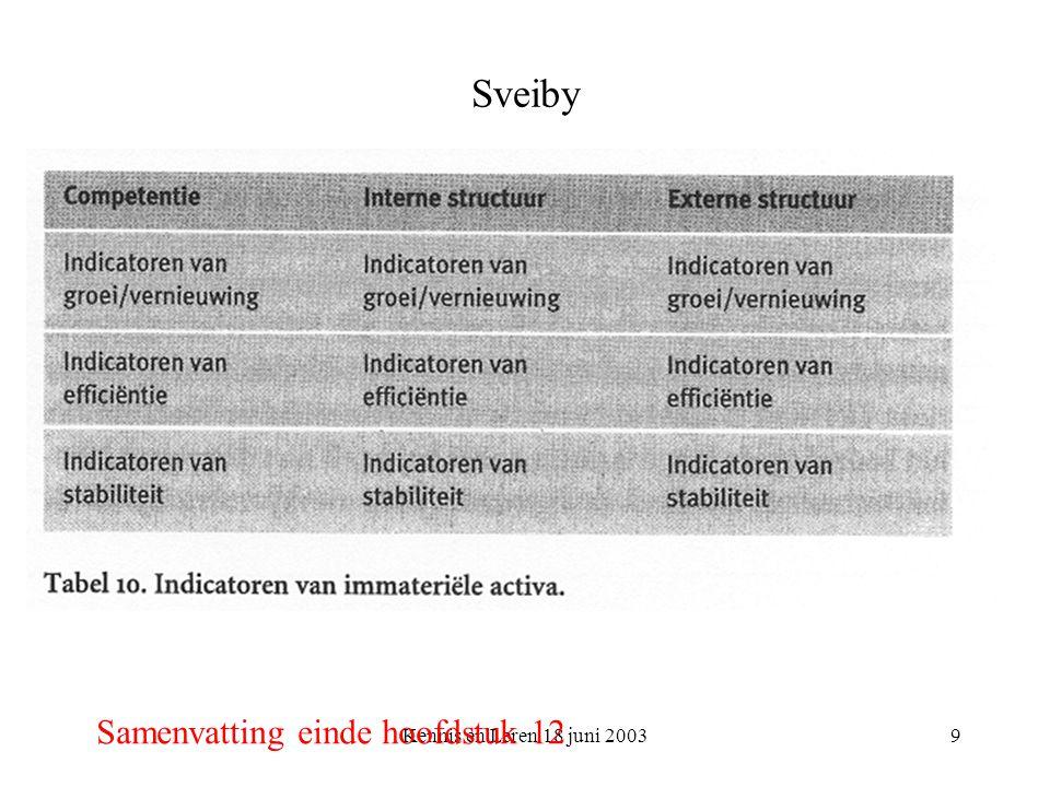 Kennis en Leren 18 juni 20039 Sveiby Samenvatting einde hoofdstuk 12