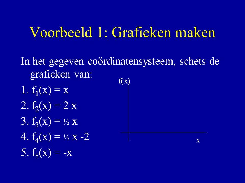 Voorbeeld 1: Grafieken maken In het gegeven coördinatensysteem, schets de grafieken van: 1. f 1 (x) = x 2. f 2 (x) = 2 x 3. f 3 (x) = ½ x 4. f 4 (x) =