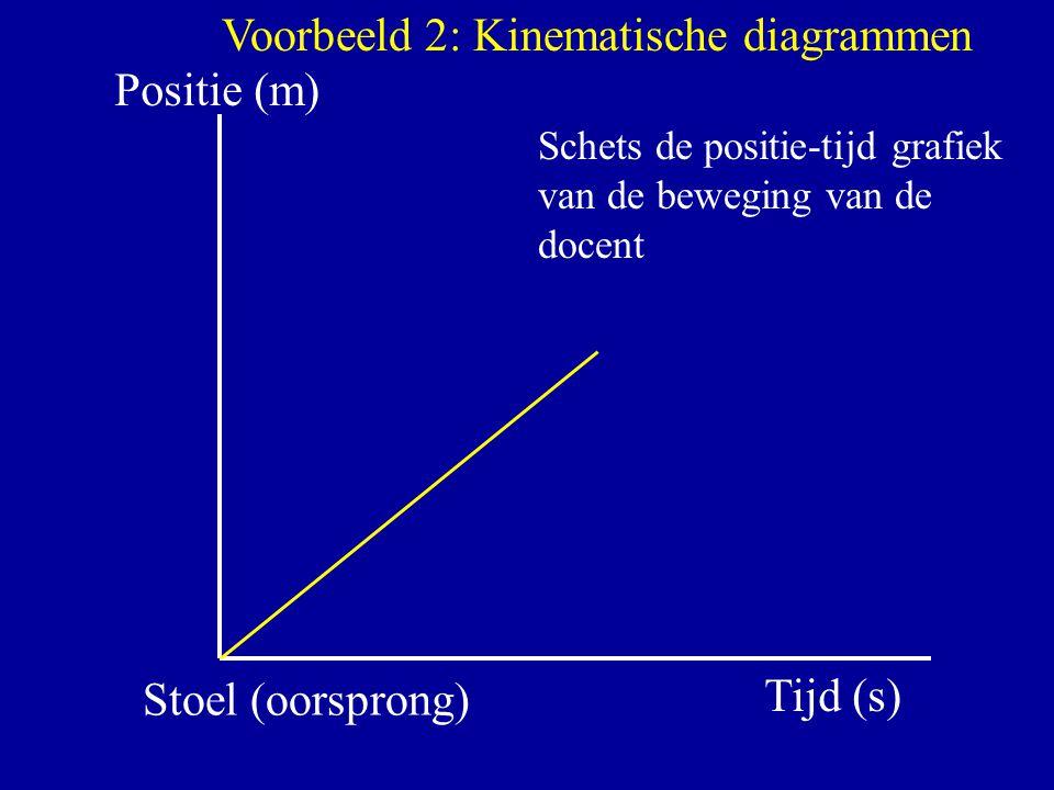Positie (m) Tijd (s) Stoel (oorsprong) Voorbeeld 2: Kinematische diagrammen Schets de positie-tijd grafiek van de beweging van de docent