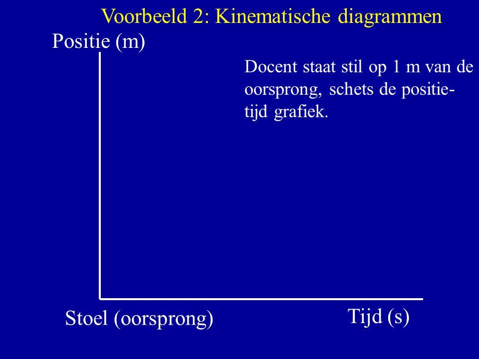 Positie (m) Tijd (s) Stoel (oorsprong) Voorbeeld 2: Kinematische diagrammen Docent staat stil op 1 m van de oorsprong, schets de positie- tijd grafiek
