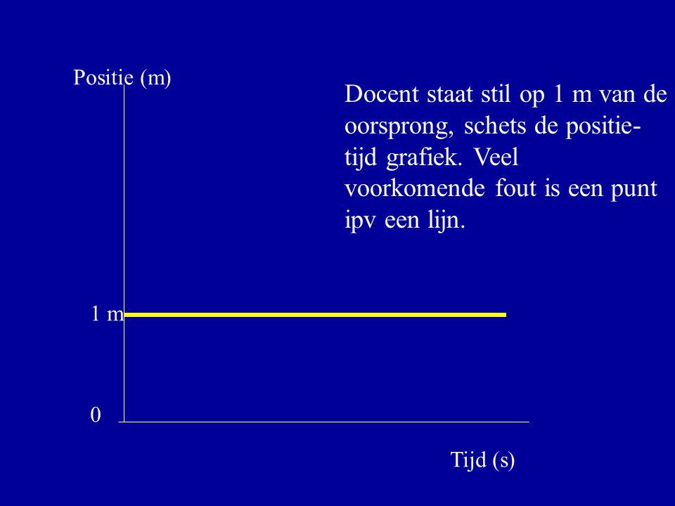 Tijd (s) Positie (m) 1 m 0 Docent staat stil op 1 m van de oorsprong, schets de positie- tijd grafiek. Veel voorkomende fout is een punt ipv een lijn.