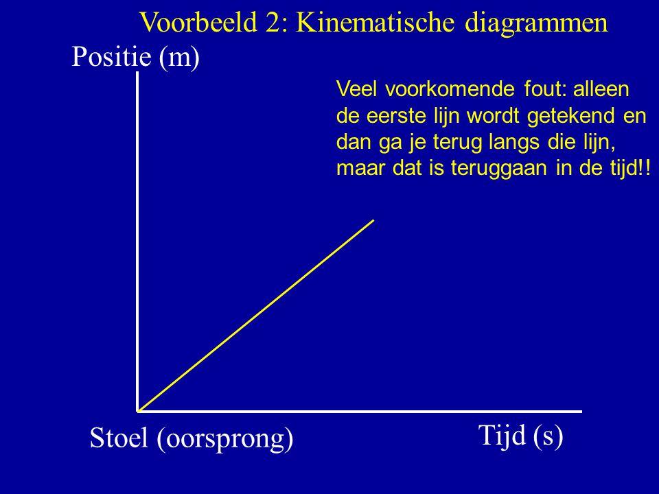 Positie (m) Tijd (s) Stoel (oorsprong) Voorbeeld 2: Kinematische diagrammen Veel voorkomende fout: alleen de eerste lijn wordt getekend en dan ga je t