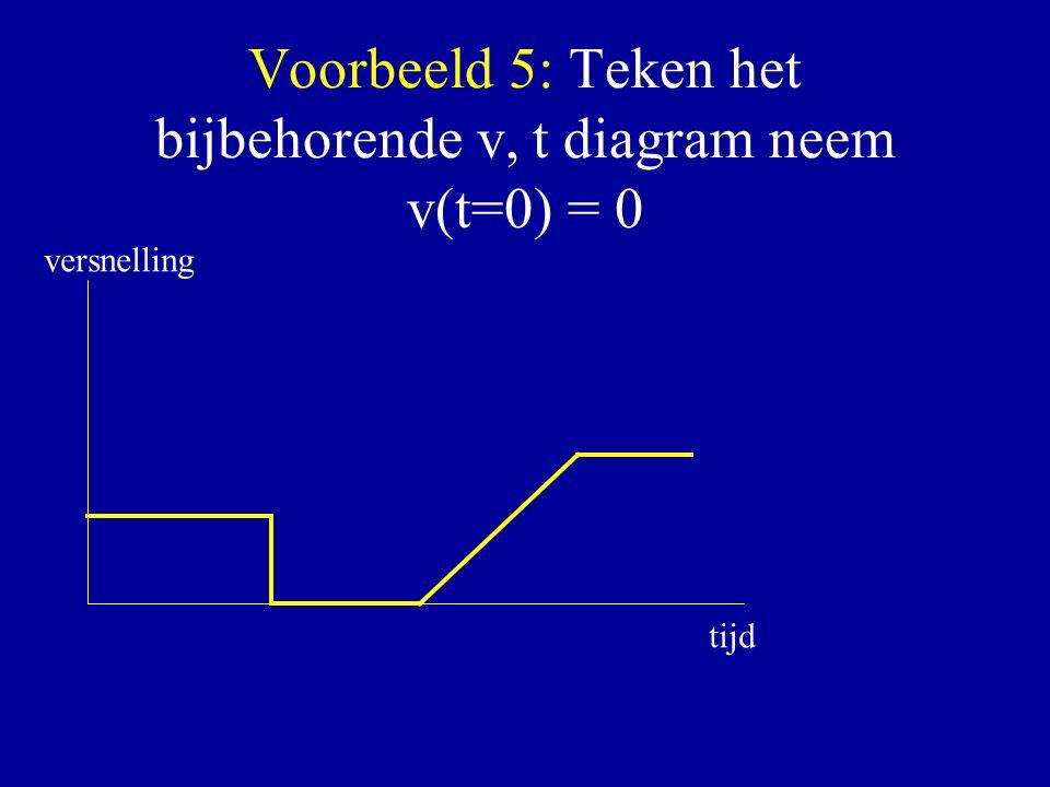 Voorbeeld 5: Teken het bijbehorende v, t diagram neem v(t=0) = 0 tijd versnelling