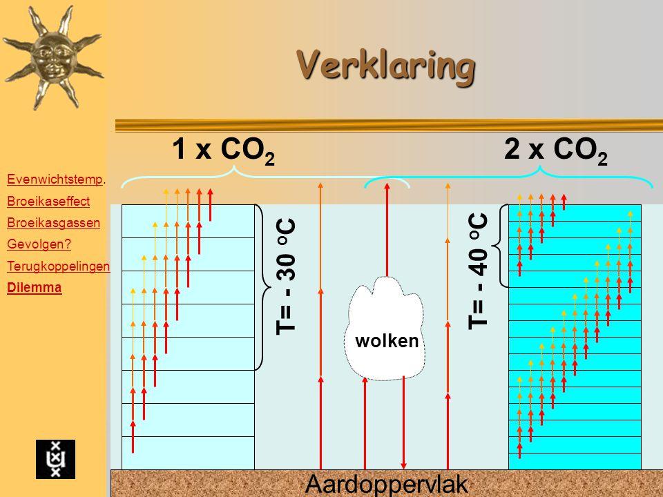 Verklaring Aardoppervlak wolken 1 x CO 2 T= - 30 o C T= - 40 o C 2 x CO 2 EvenwichtstempEvenwichtstemp. Broeikaseffect Broeikasgassen Gevolgen? Terugk