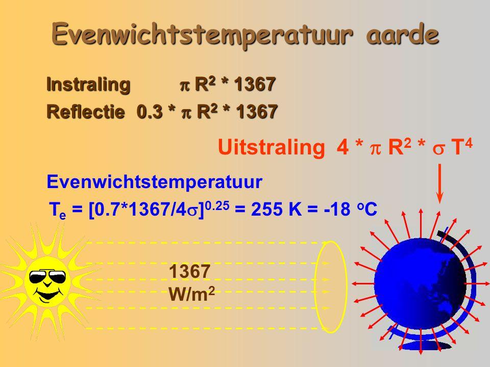 Evenwichtstemperatuur aarde 1367 W/m 2 Instraling  R 2 * 1367 Reflectie 0.3 *  R 2 * 1367 Uitstraling 4 *  R 2 *  T 4 Evenwichtstemperatuur T e =