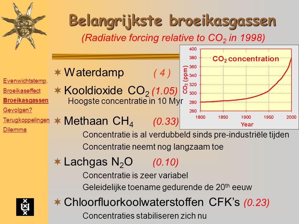 Belangrijkste broeikasgassen  Waterdamp ( 4 )  Kooldioxide CO 2 (1.05) Hoogste concentratie in 10 Myr  Methaan CH 4 (0.33) Concentratie is al verdu