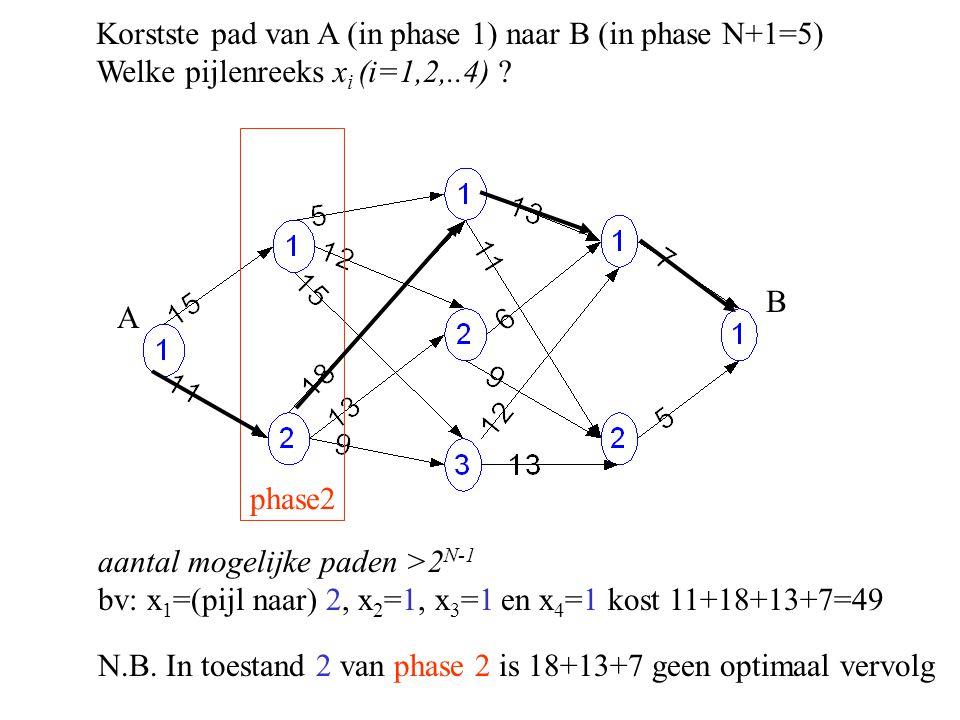 Korstste pad van A (in phase 1) naar B (in phase N+1=5) Welke pijlenreeks x i (i=1,2,..4) ? A B aantal mogelijke paden >2 N-1 bv: x 1 =(pijl naar) 2,