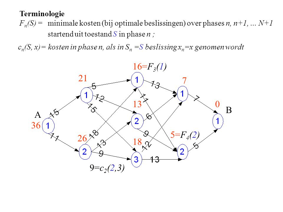 Terminologie F n (S) =minimale kosten (bij optimale beslissingen) over phases n, n+1,...