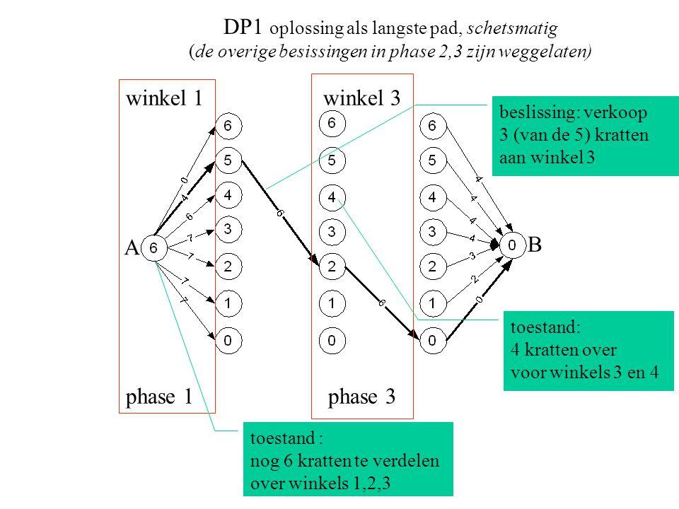 DP1 oplossing als langste pad, schetsmatig (de overige besissingen in phase 2,3 zijn weggelaten) winkel 1 phase 1 toestand : nog 6 kratten te verdelen over winkels 1,2,3 winkel 3 phase 3 toestand: 4 kratten over voor winkels 3 en 4 A B beslissing: verkoop 3 (van de 5) kratten aan winkel 3