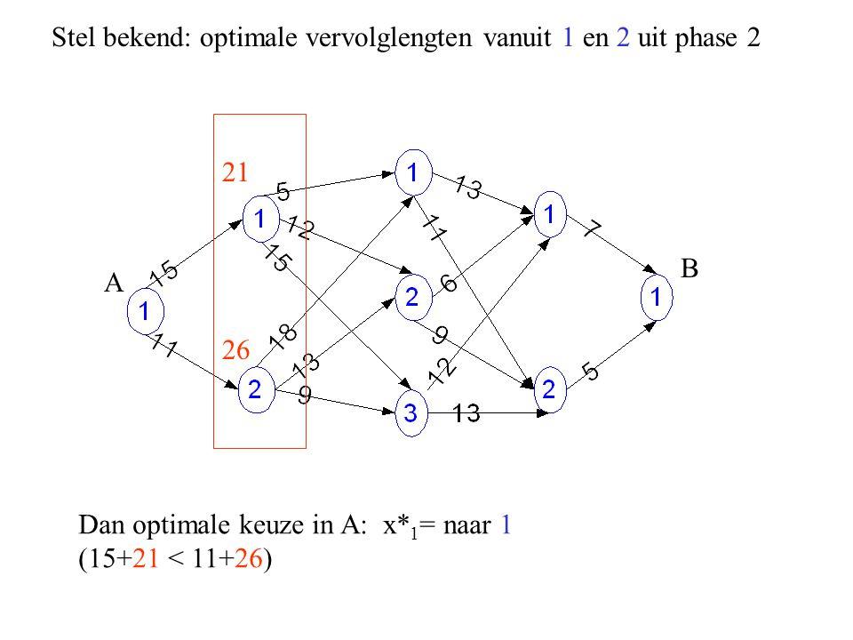 A B 21 26 Stel bekend: optimale vervolglengten vanuit 1 en 2 uit phase 2 Dan optimale keuze in A: x* 1 = naar 1 (15+21 < 11+26)