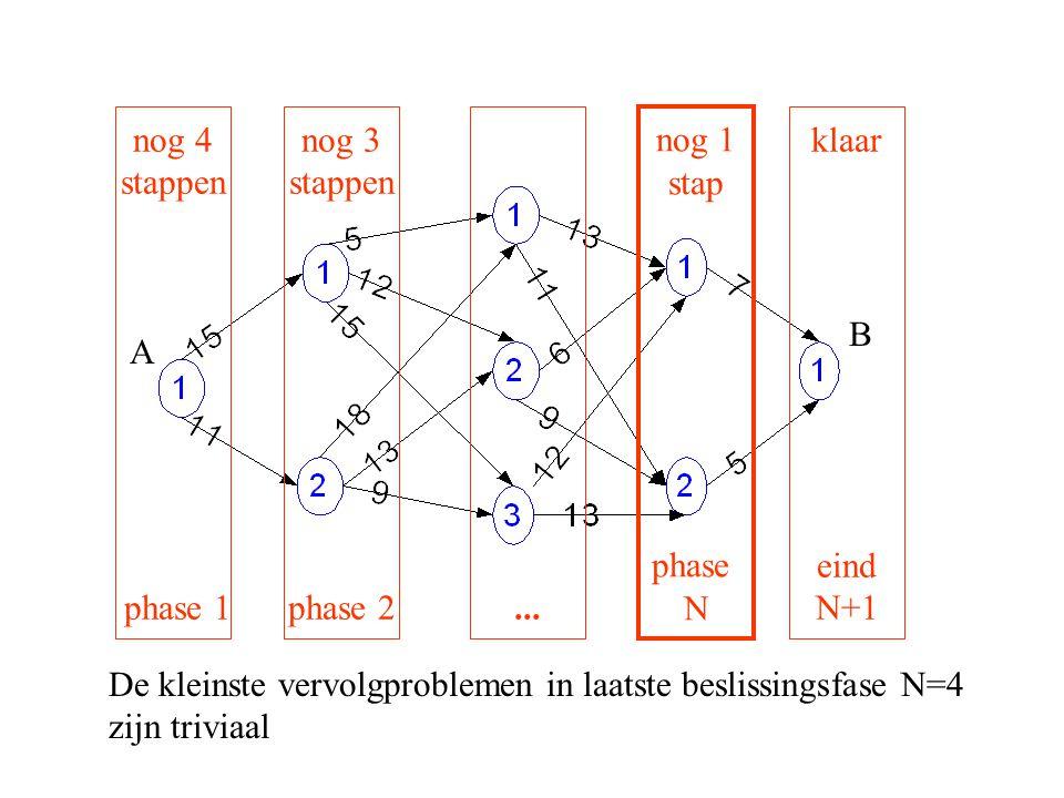 A B nog 4 stappen phase 1 De kleinste vervolgproblemen in laatste beslissingsfase N=4 zijn triviaal nog 3 stappen phase 2... klaar eind N+1 nog 1 stap