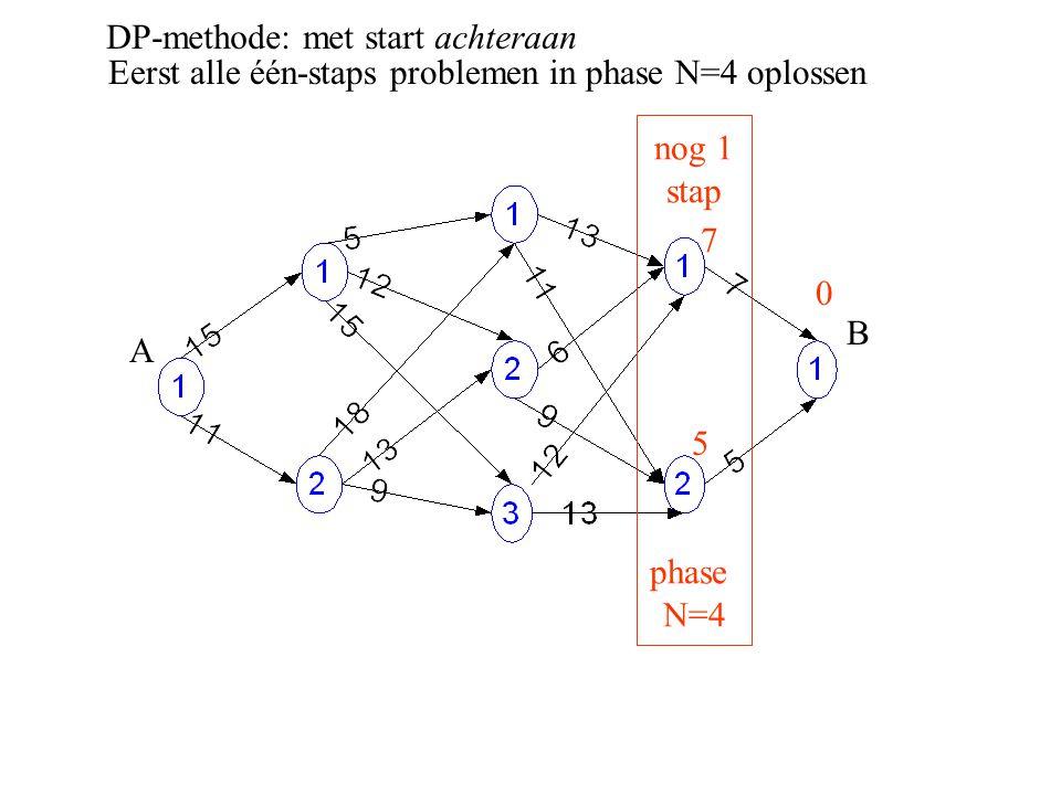 DP-methode: met start achteraan A B Eerst alle één-staps problemen in phase N=4 oplossen nog 1 stap phase N=4 0 7 5