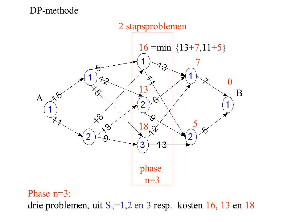 DP-methode A B Phase n=3: drie problemen, uit S 3 =1,2 en 3 resp. kosten 16, 13 en 18 0 5 2 stapsproblemen phase n=3 7 16 =min {13+7,11+5} 13 18