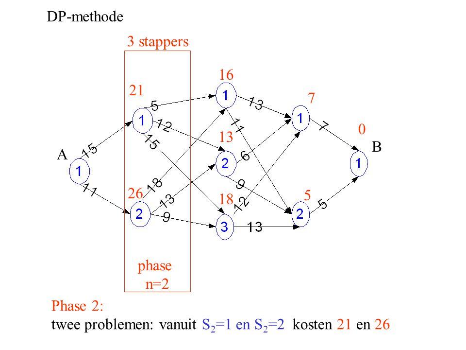 DP-methode A B Phase 2: twee problemen: vanuit S 2 =1 en S 2 =2 kosten 21 en 26 0 5 3 stappers phase n=2 7 16 26 18 21 13