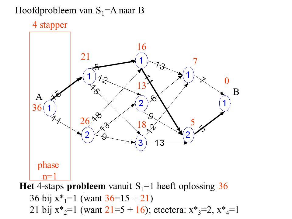 Hoofdprobleem van S 1 =A naar B A B 36 bij x* 1 =1 (want 36=15 + 21) 21 bij x* 2 =1 (want 21=5 + 16); etcetera: x* 3 =2, x* 4 =1 0 5 4 stapper phase n=1 7 16 26 18 21 13 36 Het 4-staps probleem vanuit S 1 =1 heeft oplossing 36
