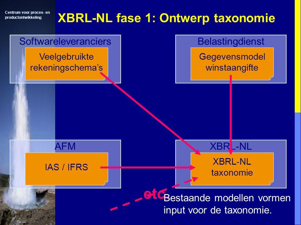 Centrum voor proces- en productontwikkeling XBRL-NL fase 1: Ontwerp taxonomie Softwareleveranciers Veelgebruikte rekeningschema's Belastingdienst Gegevensmodel winstaangifte AFM IAS / IFRS XBRL-NL taxonomie etc.