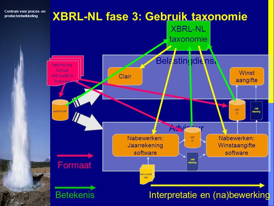 Centrum voor proces- en productontwikkeling XBRL-NL fase 3: Gebruik taxonomie Adviseur Belastingdienst Clair Nabewerken: Jaarrekening software Aanvullende data Jaar rekening XAF (2) XAF (3) Winst aangifte Jaar rekening Nabewerken: Winstaangifte software AuditFile.XAF beschrijving formaat XMLAuditFile financieel Formaat XBRL-NL taxonomie Betekenis Interpretatie en (na)bewerking