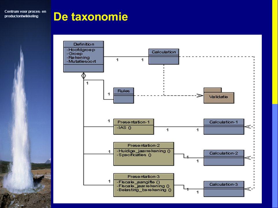 Centrum voor proces- en productontwikkeling De taxonomie