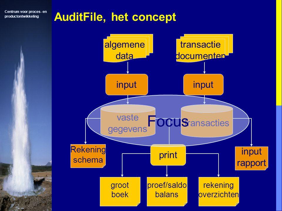 Centrum voor proces- en productontwikkeling AuditFile, het concept algemene data transactie documenten input vaste gegevens input transacties Rekening schema input rapport print groot boek proef/saldo balans rekening overzichten Focus