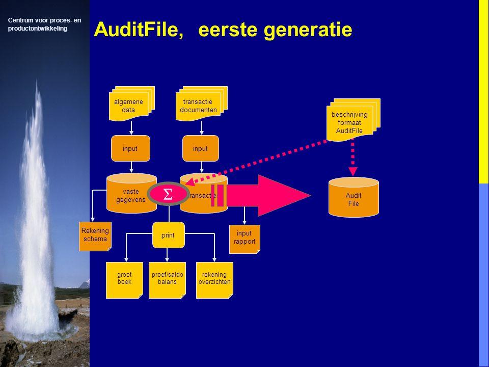 Centrum voor proces- en productontwikkeling AuditFile, eerste generatie algemene data transactie documenten input vaste gegevens input transacties Rekening schema input rapport print groot boek proef/saldo balans rekening overzichten  Audit File beschrijving formaat AuditFile