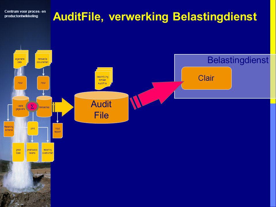 Centrum voor proces- en productontwikkeling AuditFile, verwerking Belastingdienst Belastingdienst Clair algemene data transactie documenten input vaste gegevens input transacties Rekening schema input rapport print groot boek proef/saldo balans rekening overzichten  beschrijving formaat AuditFile Audit File