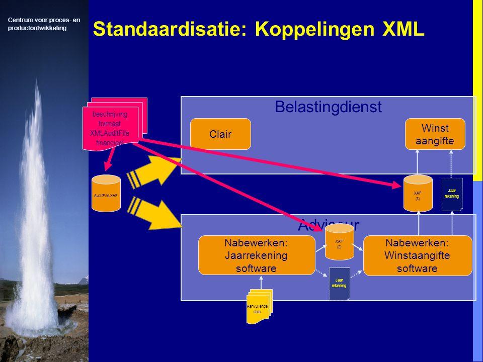 Centrum voor proces- en productontwikkeling Standaardisatie: Koppelingen XML Adviseur Belastingdienst Clair Nabewerken: Jaarrekening software Aanvullende data Jaar rekening XAF (2) XAF (3) Winst aangifte Jaar rekening Nabewerken: Winstaangifte software AuditFile.XAF beschrijving formaat XMLAuditFile financieel