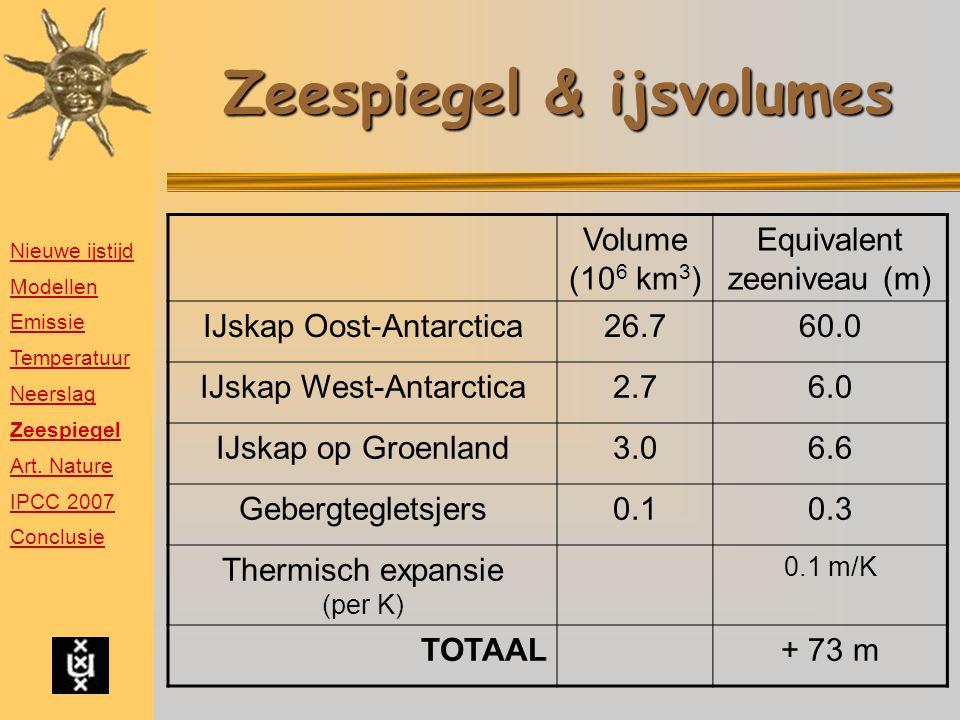 Zeespiegel & ijsvolumes Volume (10 6 km 3 ) Equivalent zeeniveau (m) IJskap Oost-Antarctica26.760.0 IJskap West-Antarctica2.76.0 IJskap op Groenland3.