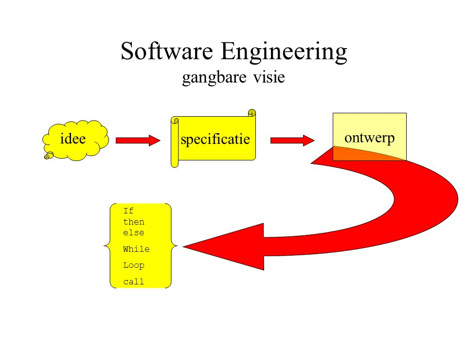 Software Engineering gangbare visie idee specificatie If then else While Loop call ontwerp
