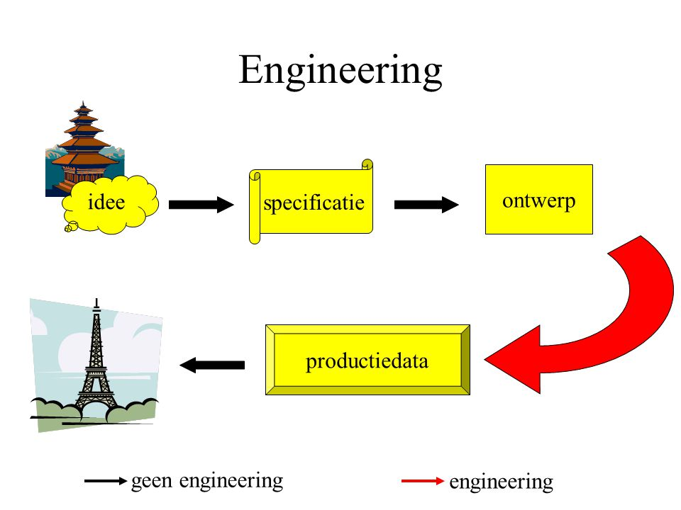 Engineering idee specificatie ontwerp productiedata geen engineering engineering