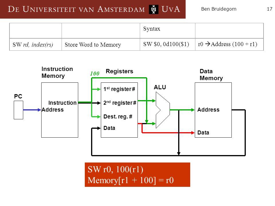 17Ben Bruidegom Instruction Memory RegistersData Memory ALU PC Instruction Data Address 1 st register # 2 nd register # Dest. reg. # Data SW r0, 100(r
