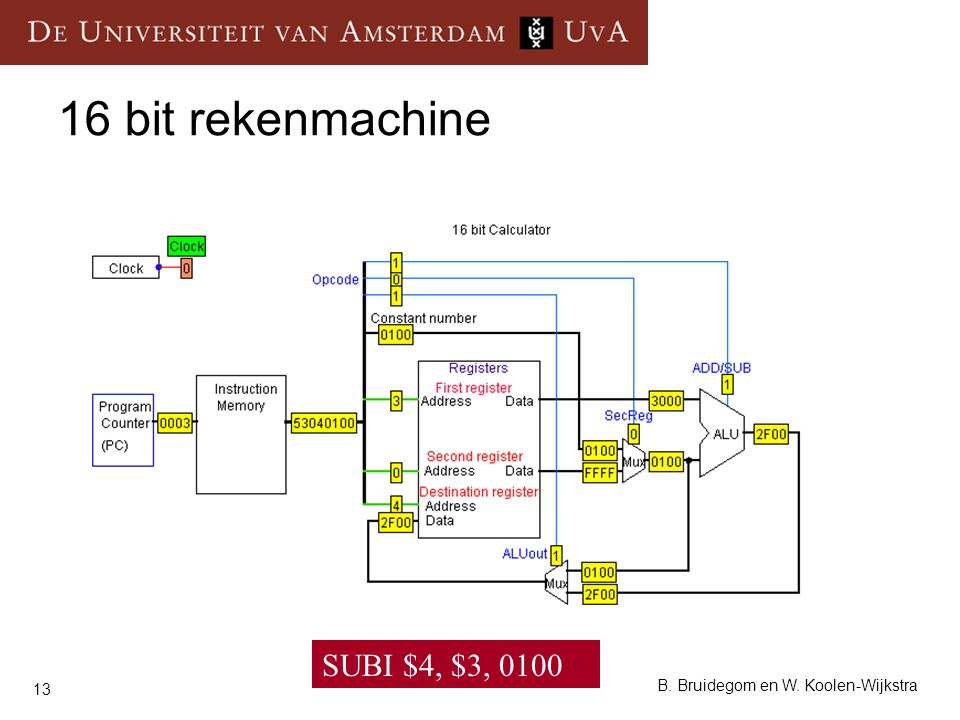 13 B. Bruidegom en W. Koolen-Wijkstra 16 bit rekenmachine SUBI $4, $3, 0100