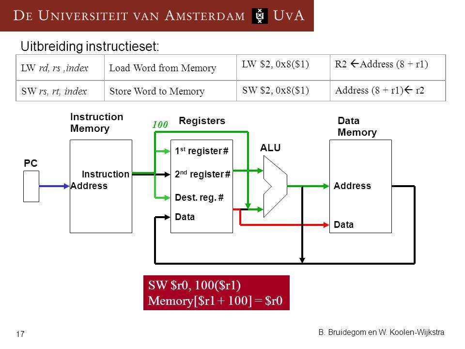 17 B. Bruidegom en W. Koolen-Wijkstra Uitbreiding instructieset: Instruction Memory RegistersData Memory ALU PC Instruction Data Address 1 st register