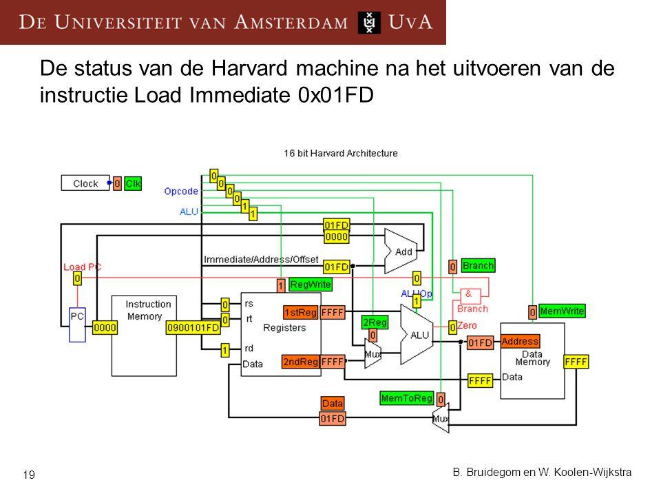 19 B. Bruidegom en W. Koolen-Wijkstra De status van de Harvard machine na het uitvoeren van de instructie Load Immediate 0x01FD