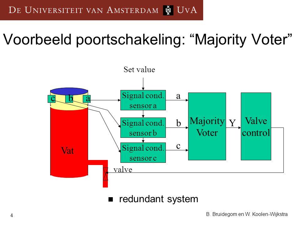 """4 B. Bruidegom en W. Koolen-Wijkstra Voorbeeld poortschakeling: """"Majority Voter"""" redundant system Majority Voter Signal cond. sensor a Signal cond. se"""