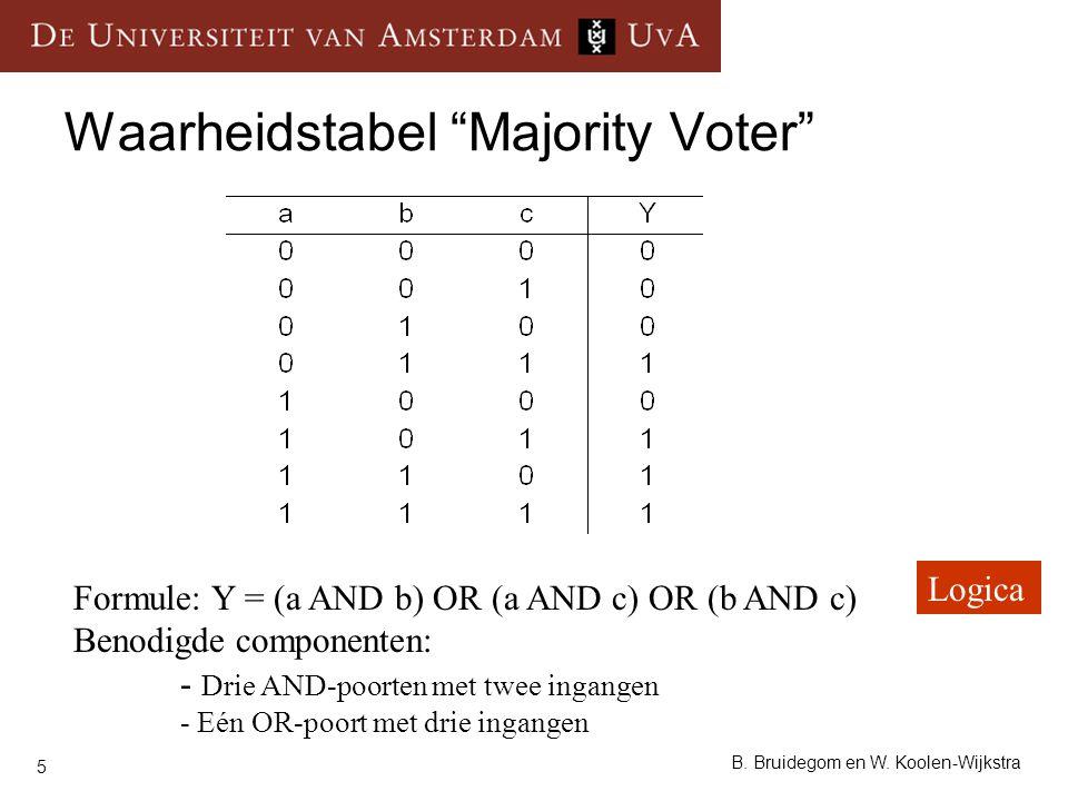 "5 B. Bruidegom en W. Koolen-Wijkstra Waarheidstabel ""Majority Voter"" Formule: Y = (a AND b) OR (a AND c) OR (b AND c) Benodigde componenten: - Drie AN"