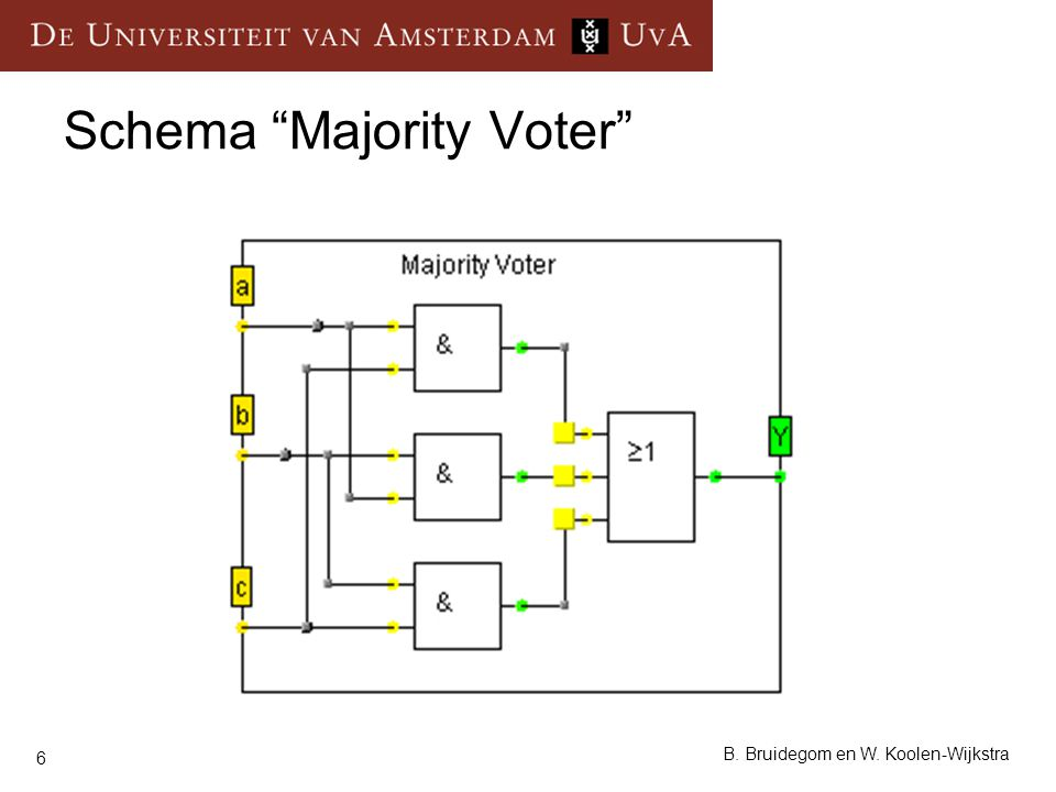 """6 B. Bruidegom en W. Koolen-Wijkstra Schema """"Majority Voter"""""""