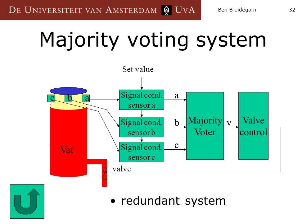 Ben Bruidegom32 Majority voting system redundant system Majority Voter Signal cond. sensor a Signal cond. sensor b Signal cond. sensor c Valve control