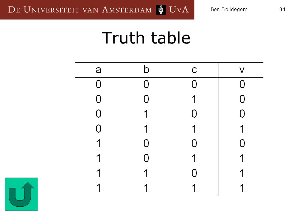 Ben Bruidegom34 Truth table